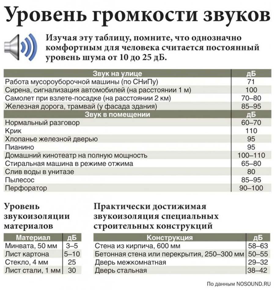 закон о тишине в москве 2019 год