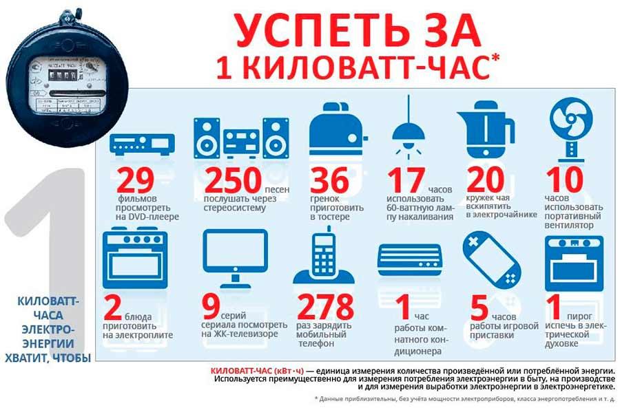 Замена электросчетчика в Москве бесплатно за счет Мосэнергосбыт